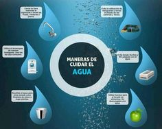 Maneras de cuidar el agua