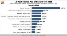 Unruly-Most-Shared-Ads-of-Super-Bowl-2016-Feb2016