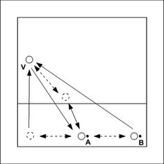 Volleybaloefening: Drie ballen verdedigen op positie 1 of 5 - V begint op positie 1 of 5. Het diagram laat de variant zien waarbij V op positie 1 begint. V verdedigt eerst een prikbal van A, daarna een diagonaal geslagen bal van B en daarna een rechtdoor gesl...