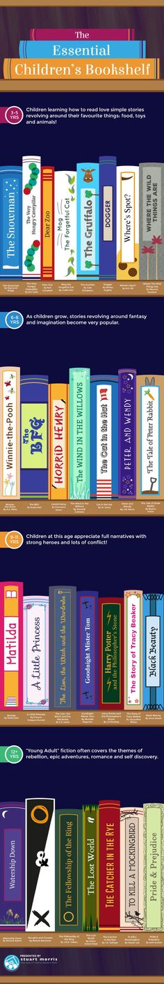 This infographic recommends books for children in different age groups