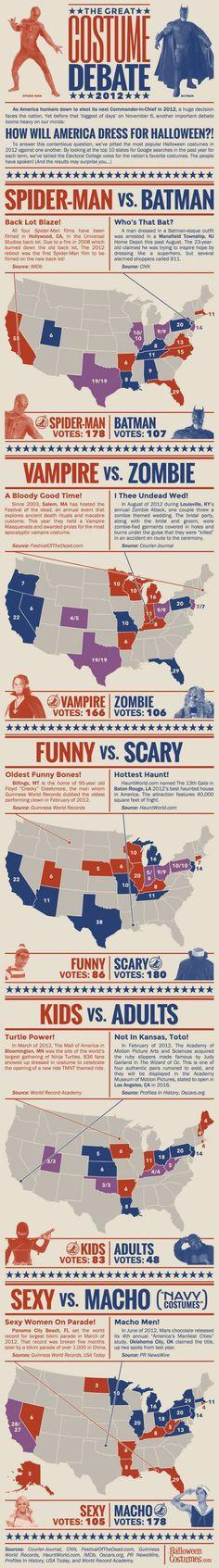 The Great Costume Debate 2012