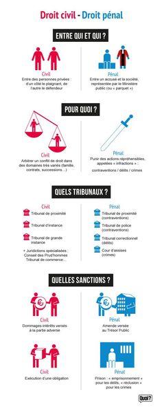 Quelles sont les différences entre le droit civil et droit pénal ?  Infographie réalisée par Quoi.info
