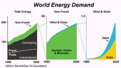 International Electric Energy Usage/Demand - Cost Breakdowns - Renewable Electricity Usage/Demand (Solar, Wind, Hydro, Geothermal, Biomass, ...