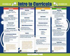 Intro to Curricula is a fun poster comparing and contrasting Reggio Emilia, High/Scope, Montessori and Waldorf curricula.