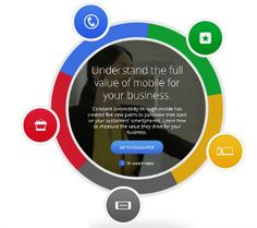 Full value of mobile, un tool da Google per misurare il ROI nel mobile marketing
