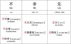 Chinese Negative Prefixes