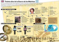 Treinta años de la guerra de las Malvinas #infografia #argentina