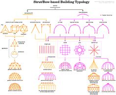 There are many more possibilities than just these, but here is some ways we can build basic temporary structures