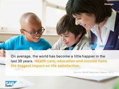 On average, the world has become a little happier in thelast 30 years. Health care, education and income havethe biggest impact on life satisfaction.
