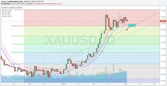 Intraday Gold is weak and touch $1203.75