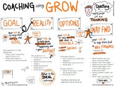 Coaching using GROW E+A drawing