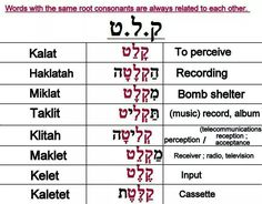 .Hebrew words with the same root consonants