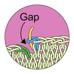 How to fix the gap at the end when doing a circular bind off.