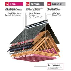 Ridge Roof, Ridge Vent, Owens Corning Shingles, Architectural Shingles Roof, Hotel Boutique, Shingle Colors, Grey Laminate, Roof Architecture, A Frame House