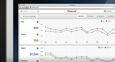 Pinterest unveils web analytics, offers insight into visitor pinning behavior