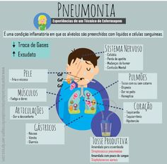 Pneumonia – Experiências de um Técnico de Enfermagem Nursing Study Tips, Medicine Student, Med Student, School Motivation, Medical Science, Pharmacology, Nurse Life, Nursing Students, Anatomy
