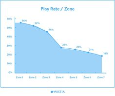 Increase Your Play Rate: Optimize Your Video Position and Size | Wistia Blog
