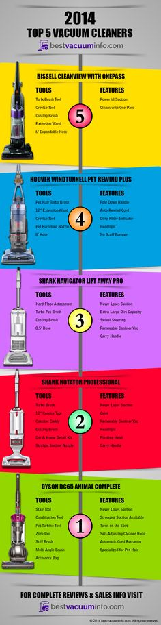 bestvacuuminfo.com Top 5 Best Vacuum Cleaners of 2014