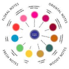 The Fragrance Wheel