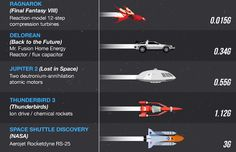 Infographic: What's the fastest ship in sci-fi history? http://sploid.gizmodo.com/infographic-whats-the-fastest-ship-in-sci-fi-history-1718171303?utm_content=buffer77caa&utm_medium=social&utm_source=pinterest.com&utm_campaign=buffer #SciFi #Geeky #Coolstuff
