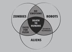 venn diagram: compare and contrast zombies, robots, and aliens