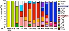 PLOS Pathogens: Mining Herbaria for Plant Pathogen Genomes: Back to the Future