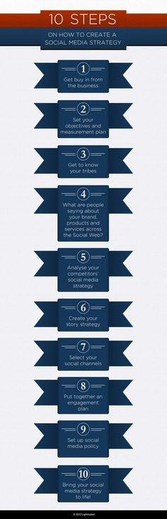 #SEO #Marketing #Infographics 10 steps to creating a social media strategy  				May 20th, 2012