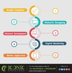 We create a host of websites with unique designs for you and your business. Our expert team believes in perfection and provides the best for their clients.