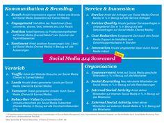 Kommunikationsstrategie - Konzept erstellen leicht gemacht - keen online communication