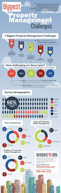 A survey of 100 #propertymanagement professionals reveals the biggest challenges they face. This Infographic outlines the 5 biggest challenges. Visit our site for the full report.