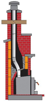 An insert with a full chimney liner--for turning the fireplace into a heat source.
