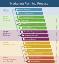 What Is Marketing Planning Process - Unique Market News Marketing Process, Marketing Tactics, Sales And Marketing, Content Marketing, Marketing Strategies, Business Marketing, Affiliate Marketing, Media Marketing, Internet Marketing