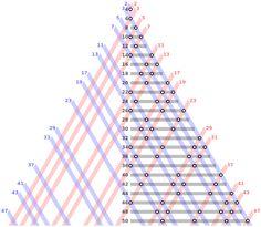 Conjetura de Goldbach - Todos os números pares não primos, podem ser escritos como a soma de dois primos.