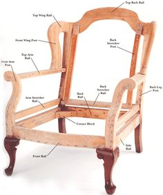 Anatomy of a chair.