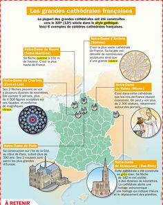 Les grandes cathédrales françaises