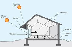 Everything I ever knew or said about green sustainable design was probably wrong | Lloyd Alter | Treehugger Solar Energy Panels, Solar Energy System, Solar Power, Solar Panels, Wind Power, Passive Solar Homes, Passive House, Nachhaltiges Design, Cabin Design