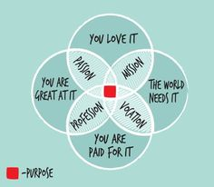 This is an absolutely epic diagram by on finding your life and career purpose. If you want to find your purpose - you can use 3 step formula to find and work towards it! Contact me for more details about life coaching programme! The Words, Venn Diagramme, Live For Yourself, Finding Yourself, Life Purpose, Finding Purpose, Purpose Quotes, Insight, Blog