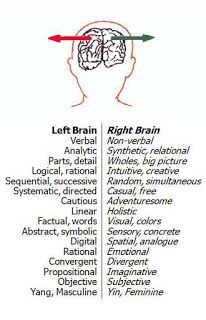 Image result for right brain joy pic