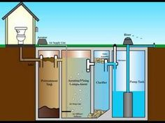 aerobic septic Septic Tank Design – Septic Tank Construction – How To Design A Septic Tank In Urdu/Hindi – Y Diy Septic System, Septic Tank Systems, Septic Tank Design, Casa Bunker, Fossa Séptica, Alternative Energie, Outhouse Bathroom, Composting Toilet, Earthship
