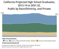 California   Highlighting WICHE Higher Education Activity Sacramento State, Fresno State, Education Policy, Higher Education, Private School, Public School, Educational Activities, Educational Technology, Sonoma State