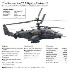 """The Kamov Ka-52 Alligator/Hokum-B. Ka-52 Alligator, a new-generation all-weather attack helicopter."""