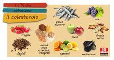 Molteplici cibi agiscono sull'aumento o la riduzione di colesterolo. In particolare ecco alcuni alimenti che contribuiscono a ridurre il colesterolo grazie al contenuto della fibra solubile (cereali, legumi, melanzane, frutta secca), la pectina (un tipo di fibra solubile presente nella frutta); gli omega 3 (presenti nel pesce azzurro). #colesterolo