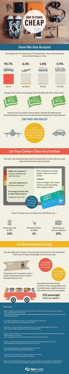 Making The Most Of Your Travel Budget Infographic #TravelDestinationsUsaBudget