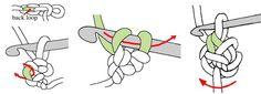 Crochet Cord (2/4) work sc in unused back loop of same chain then turn work clockwise.