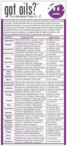 Essential Oils Usage Cards | Your Oil Tools