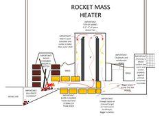 Rocket Stove Plans | Rocket mass heater design performance analysis