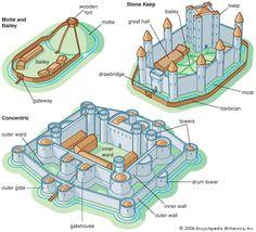 layout of a medival castle | Castle Architecture - Castles
