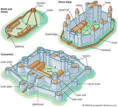 layout of a medival castle | Castle Architecture - Castles