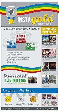 #Instagram en Londres 2012 #Infografia