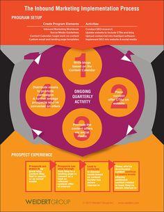 Inbound Marketing Implementation Process